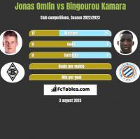 Jonas Omlin vs Bingourou Kamara h2h player stats