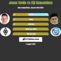 Jonas Omlin vs Eiji Kawashima h2h player stats
