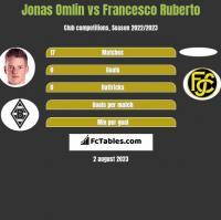 Jonas Omlin vs Francesco Ruberto h2h player stats