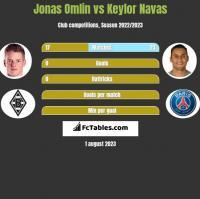 Jonas Omlin vs Keylor Navas h2h player stats