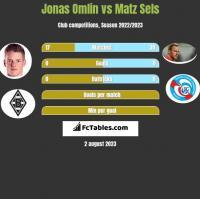 Jonas Omlin vs Matz Sels h2h player stats