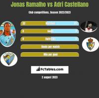 Jonas Ramalho vs Adri Castellano h2h player stats