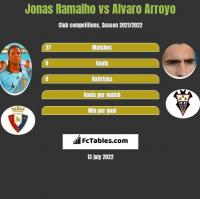 Jonas Ramalho vs Alvaro Arroyo h2h player stats