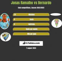 Jonas Ramalho vs Bernardo h2h player stats