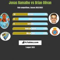 Jonas Ramalho vs Brian Olivan h2h player stats