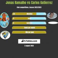 Jonas Ramalho vs Carlos Gutierrez h2h player stats