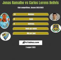 Jonas Ramalho vs Carlos Lorens Bellvis h2h player stats