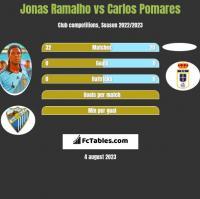 Jonas Ramalho vs Carlos Pomares h2h player stats