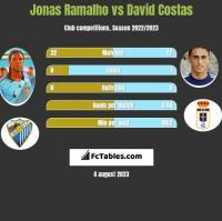 Jonas Ramalho vs David Costas h2h player stats