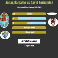 Jonas Ramalho vs David Fernandez h2h player stats
