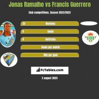 Jonas Ramalho vs Francis Guerrero h2h player stats