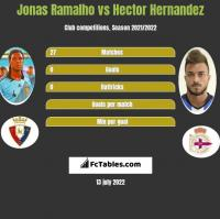 Jonas Ramalho vs Hector Hernandez h2h player stats