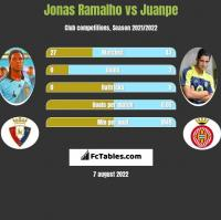 Jonas Ramalho vs Juanpe h2h player stats