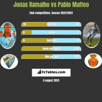 Jonas Ramalho vs Pablo Maffeo h2h player stats