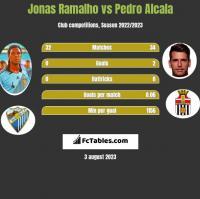 Jonas Ramalho vs Pedro Alcala h2h player stats