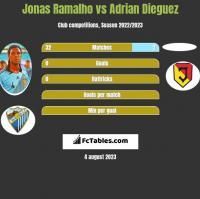 Jonas Ramalho vs Adrian Dieguez h2h player stats