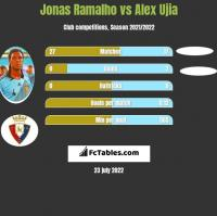Jonas Ramalho vs Alex Ujia h2h player stats