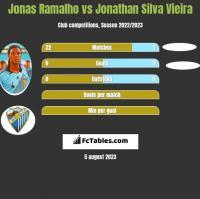 Jonas Ramalho vs Jonathan Silva Vieira h2h player stats