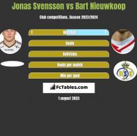 Jonas Svensson vs Bart Nieuwkoop h2h player stats