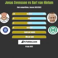 Jonas Svensson vs Bart van Hintum h2h player stats