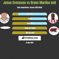 Jonas Svensson vs Bruno Martins Indi h2h player stats
