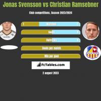 Jonas Svensson vs Christian Ramsebner h2h player stats