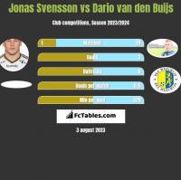 Jonas Svensson vs Dario van den Buijs h2h player stats