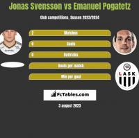 Jonas Svensson vs Emanuel Pogatetz h2h player stats