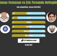 Jonas Svensson vs Eric Fernando Botteghin h2h player stats