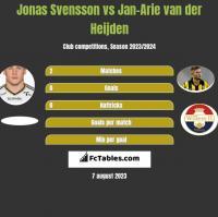 Jonas Svensson vs Jan-Arie van der Heijden h2h player stats