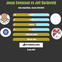 Jonas Svensson vs Jeff Hardeveld h2h player stats