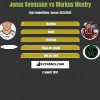 Jonas Svensson vs Markus Wostry h2h player stats