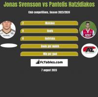 Jonas Svensson vs Pantelis Hatzidiakos h2h player stats