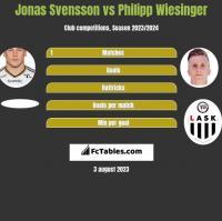 Jonas Svensson vs Philipp Wiesinger h2h player stats