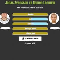 Jonas Svensson vs Ramon Leeuwin h2h player stats