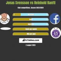 Jonas Svensson vs Reinhold Ranftl h2h player stats