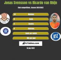 Jonas Svensson vs Ricardo van Rhijn h2h player stats