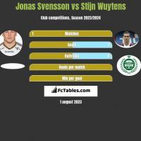 Jonas Svensson vs Stijn Wuytens h2h player stats