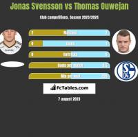 Jonas Svensson vs Thomas Ouwejan h2h player stats