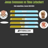 Jonas Svensson vs Timo Letschert h2h player stats