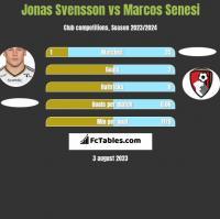 Jonas Svensson vs Marcos Senesi h2h player stats