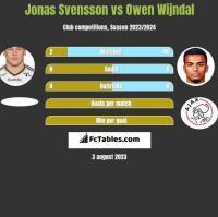 Jonas Svensson vs Owen Wijndal h2h player stats