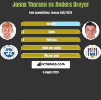 Jonas Thorsen vs Anders Dreyer h2h player stats