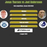Jonas Thorsen vs Joel Andersson h2h player stats