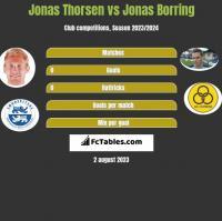 Jonas Thorsen vs Jonas Borring h2h player stats