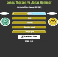 Jonas Thorsen vs Jonas Gemmer h2h player stats
