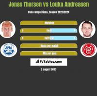 Jonas Thorsen vs Louka Andreasen h2h player stats