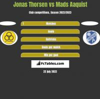 Jonas Thorsen vs Mads Aaquist h2h player stats
