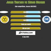 Jonas Thorsen vs Simon Okosun h2h player stats