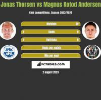 Jonas Thorsen vs Magnus Kofod Andersen h2h player stats
